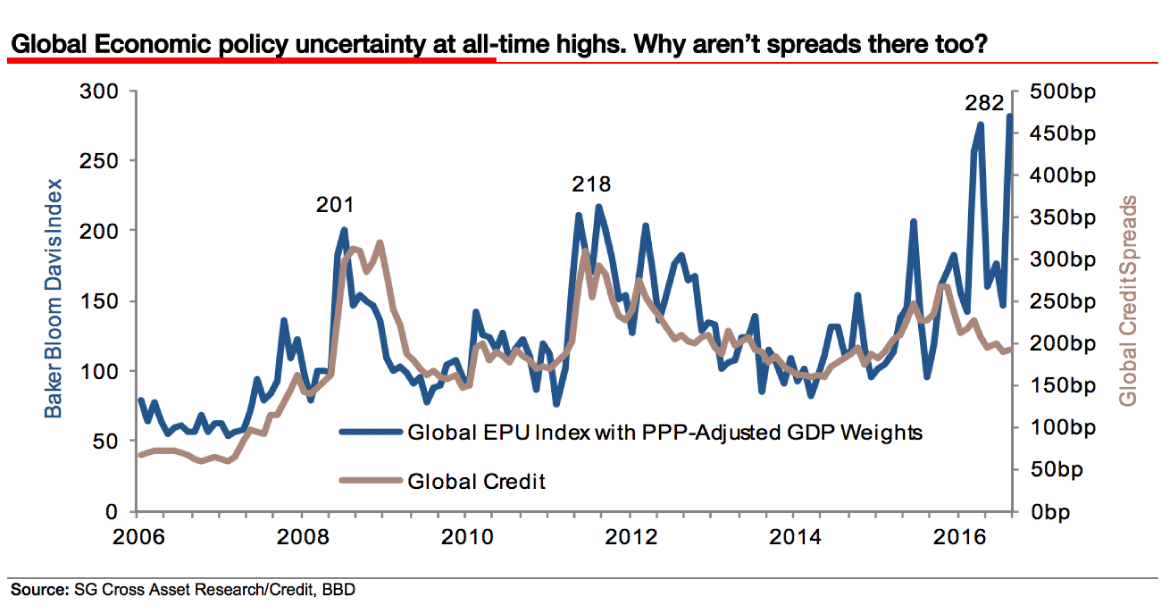 Global credit spreads.png