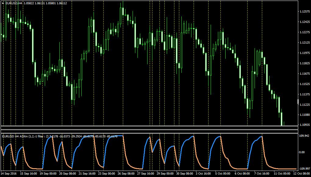 EURUSDH4-adxmfl1.1-short.png