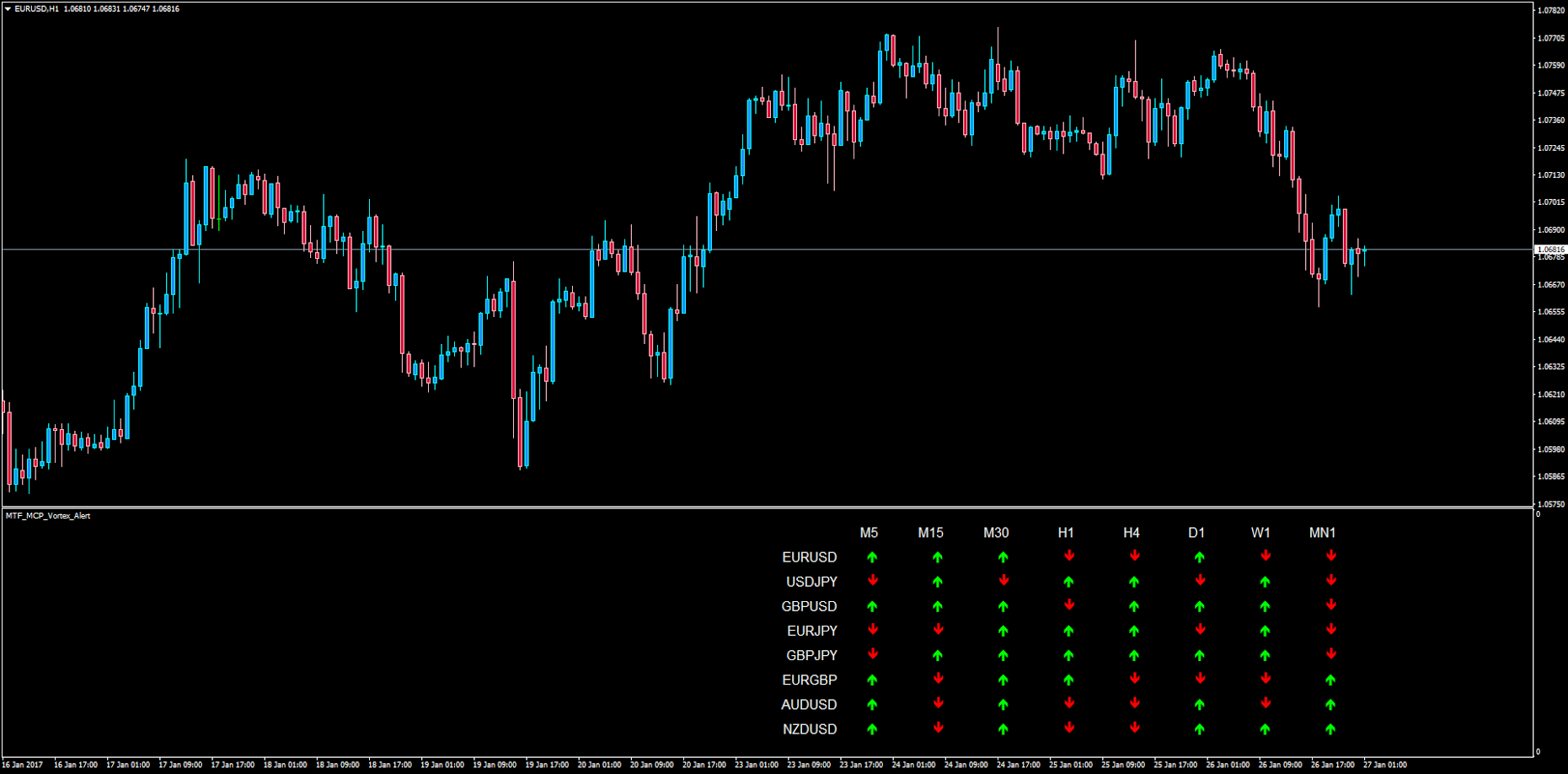 Forex multi time frame trend indicator for mt4 earnforex roboforex malaysia