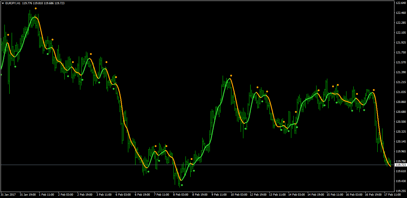 Forex hma indicator with alert