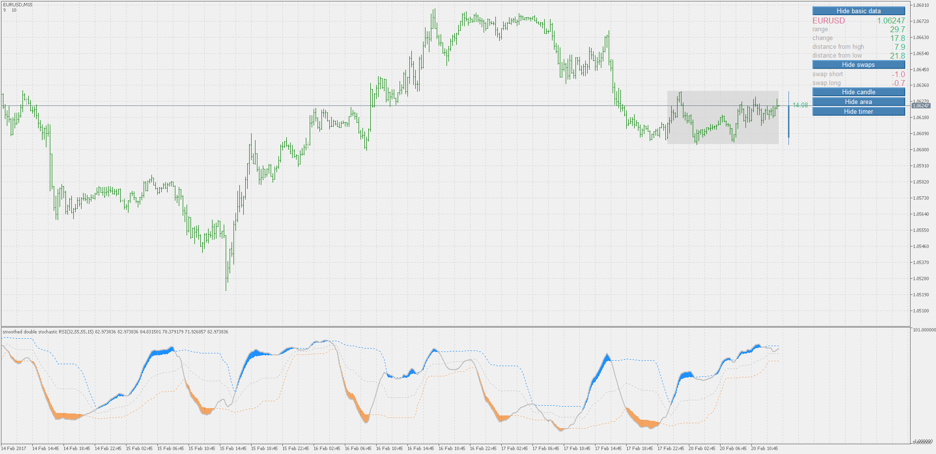Stochastic indicators for MT4