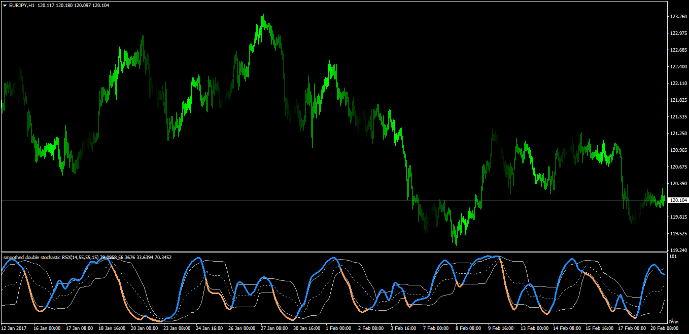Forex stochastic rsi indicator