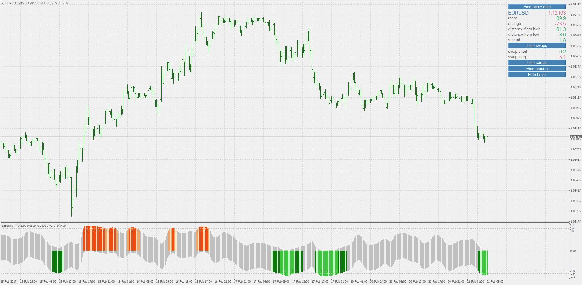 MT4 Lagguerre PPO (Price Percentage Oscillator) Reversal
