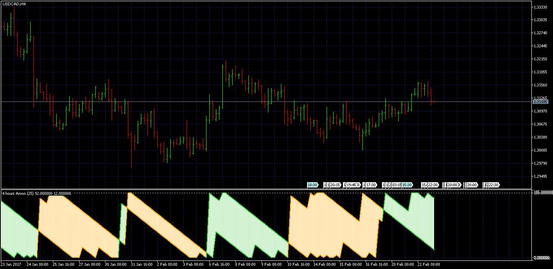 Aroon indicator forex