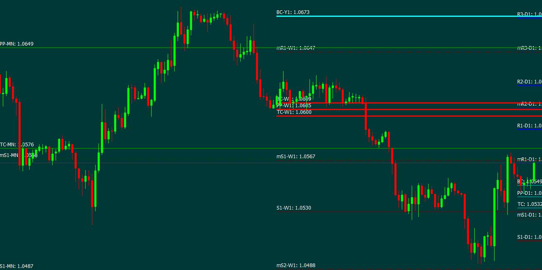 Fibonacci, Trendlines, Support Resistance & Pivot Point Indicators MT4
