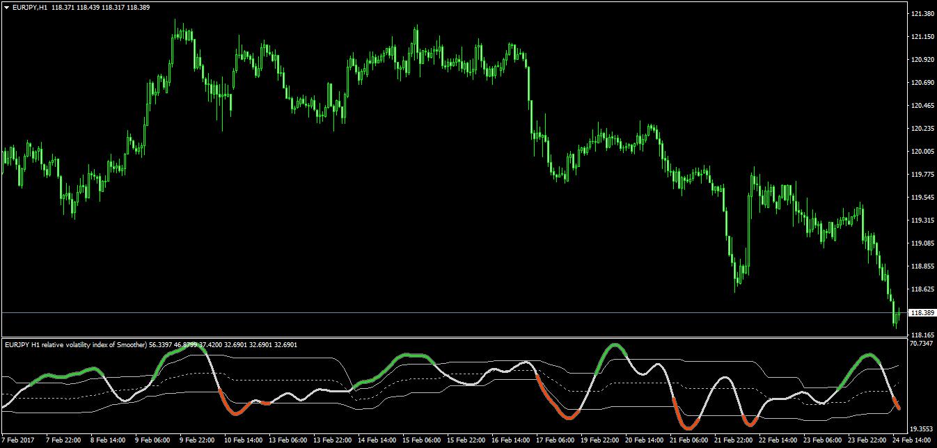Relative volatility index mt4 forex sl investments inc las vegas