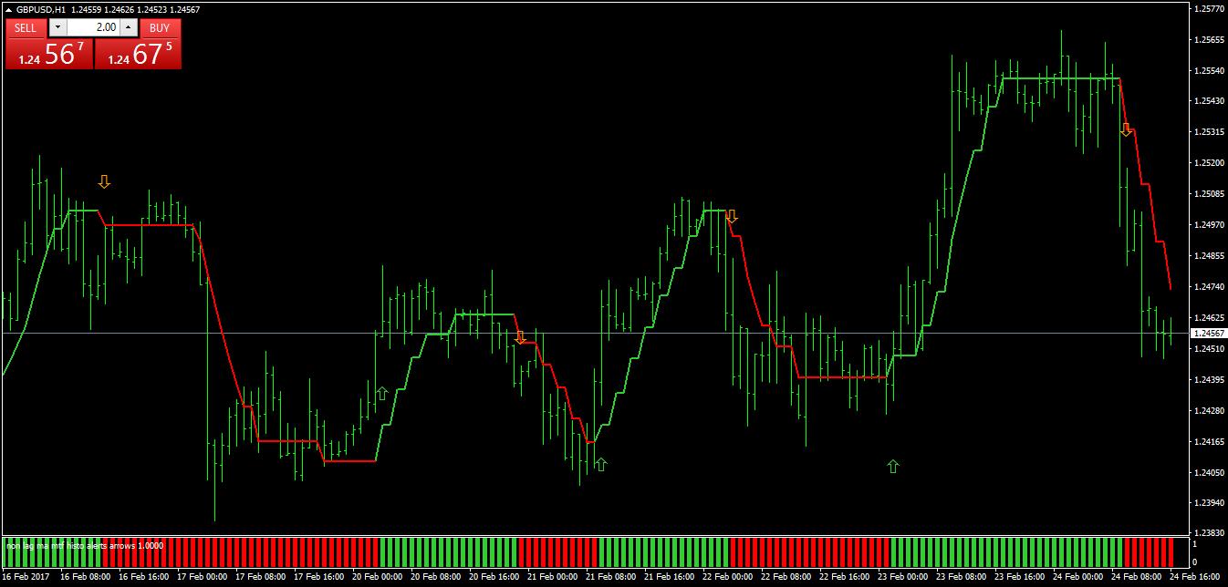 Non lagging forex indicators