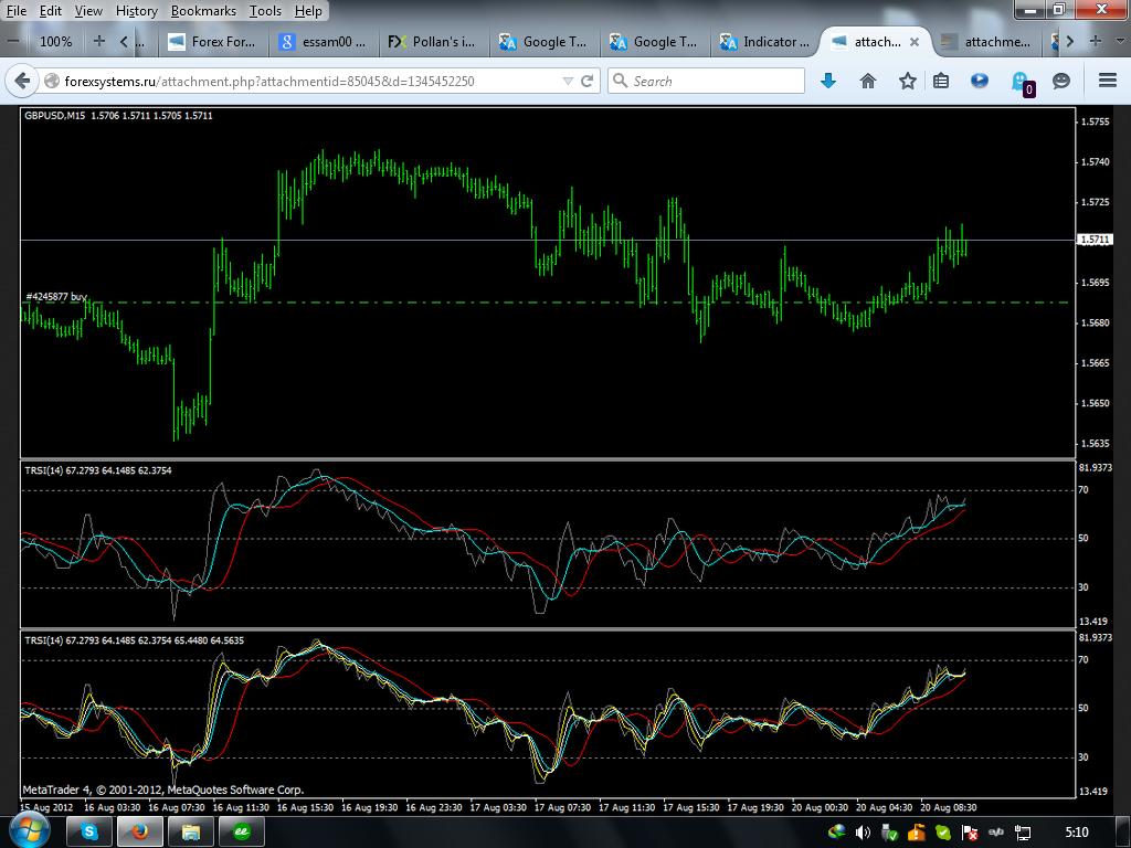 1001 mt4 indicators forex