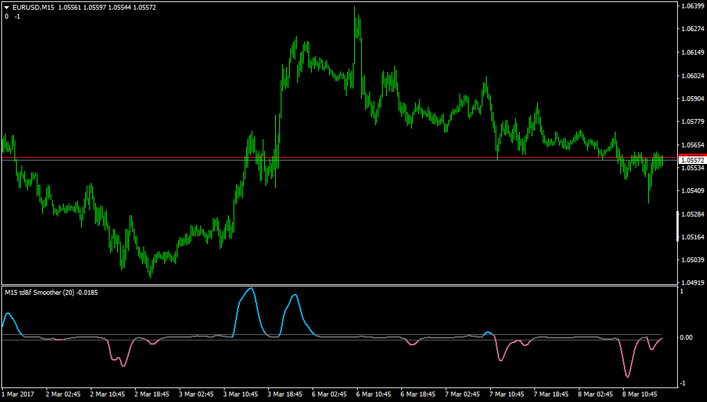 Forex force index indicator