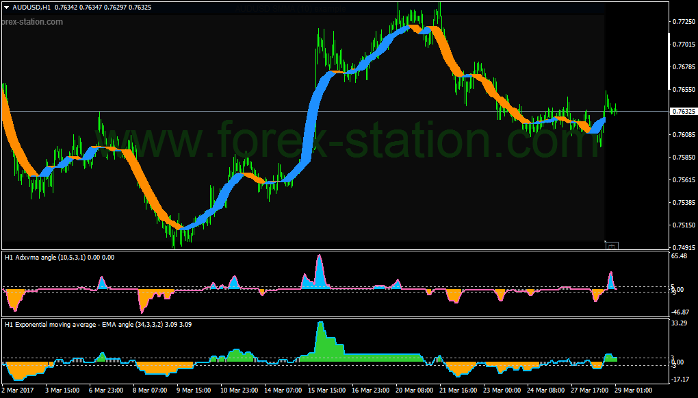 Forex station indicator
