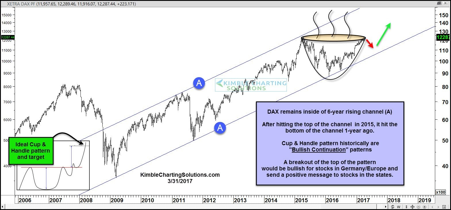 joe-friday-dax-creating-bullish-cup-and-handle-pattern-march-31.jpg