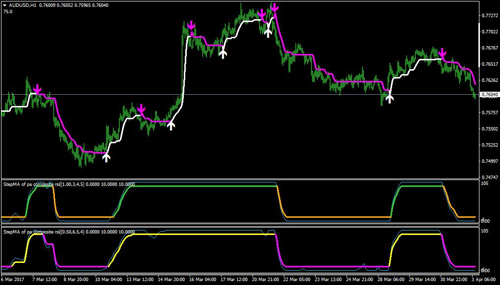 (PDF) Step-indicator saturation  |Step Indicator