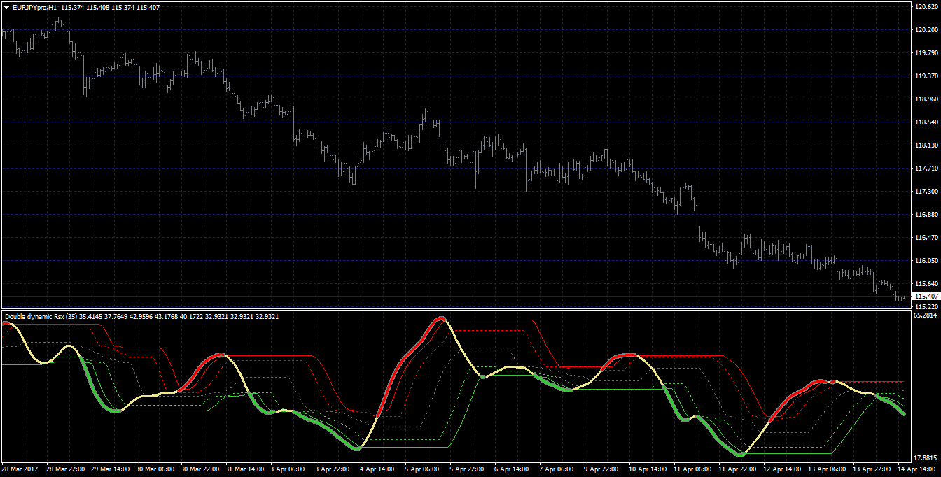 Forex station