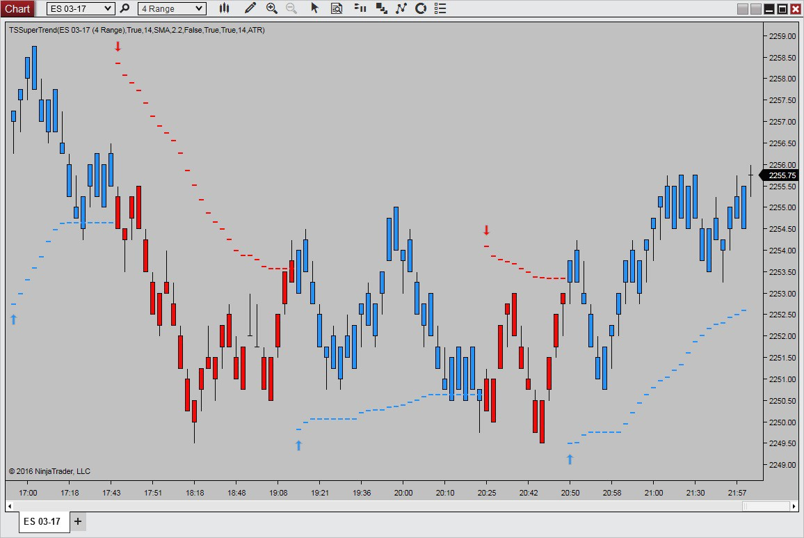 How To Add Indicator To Ninjatrader 8