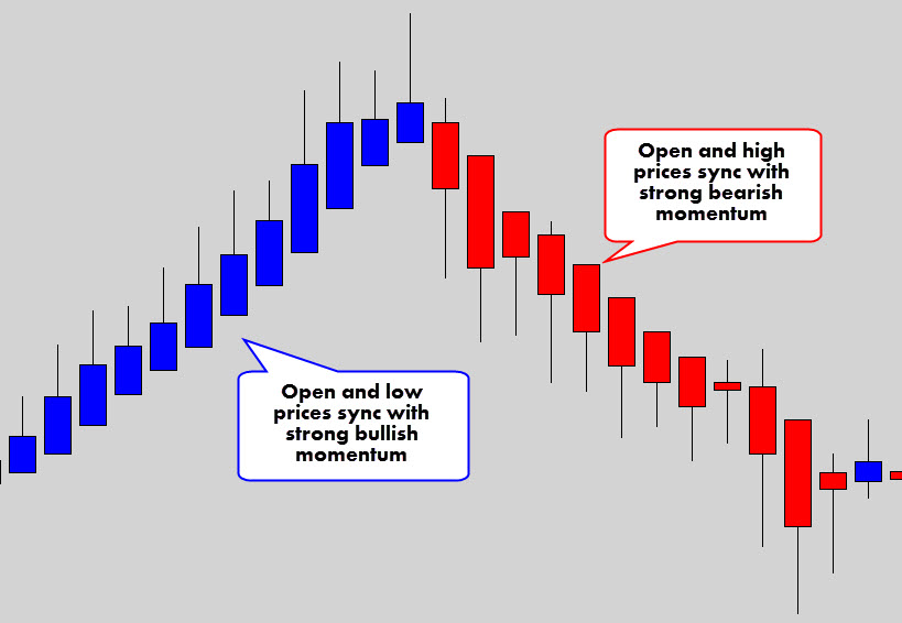 open-prices-syncing-with-momentum-2.jpg