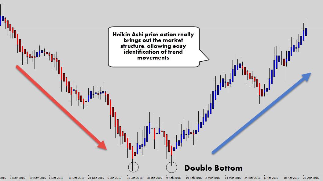 Heiken Ashi Type Indicators