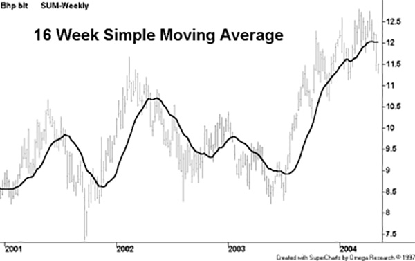 HMA - Hull Moving Average Indicators MT4