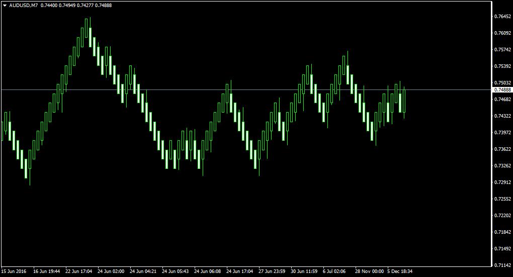 Custom Candles & Custom Time Frame Indicators (Renko)