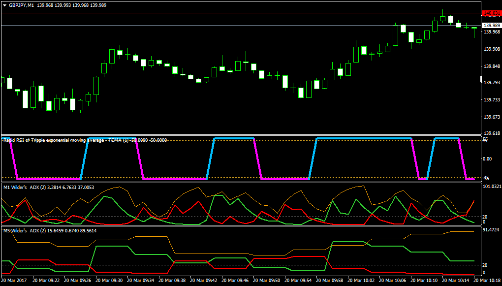 Simple forex signals mt4 source code