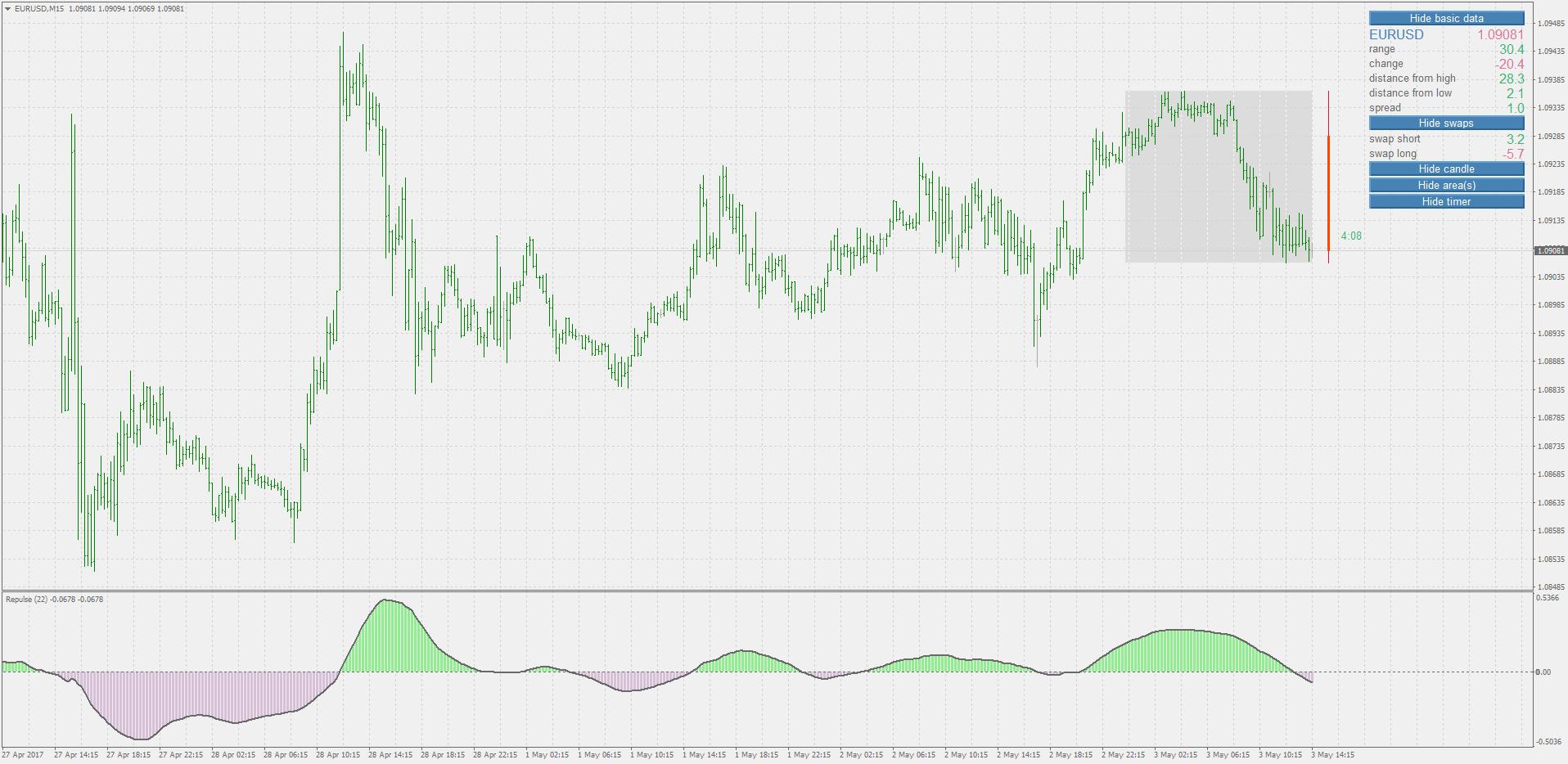 Repulse indicator forex sjuggerud investment