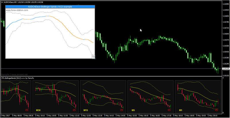Chart station forex