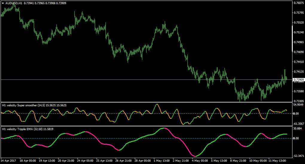 Velocity, Momentum & ROC Indicators for MT4