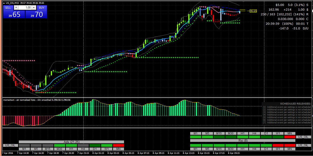 Top The Best Non-Repainting Forex Indicators for MT4 that really work