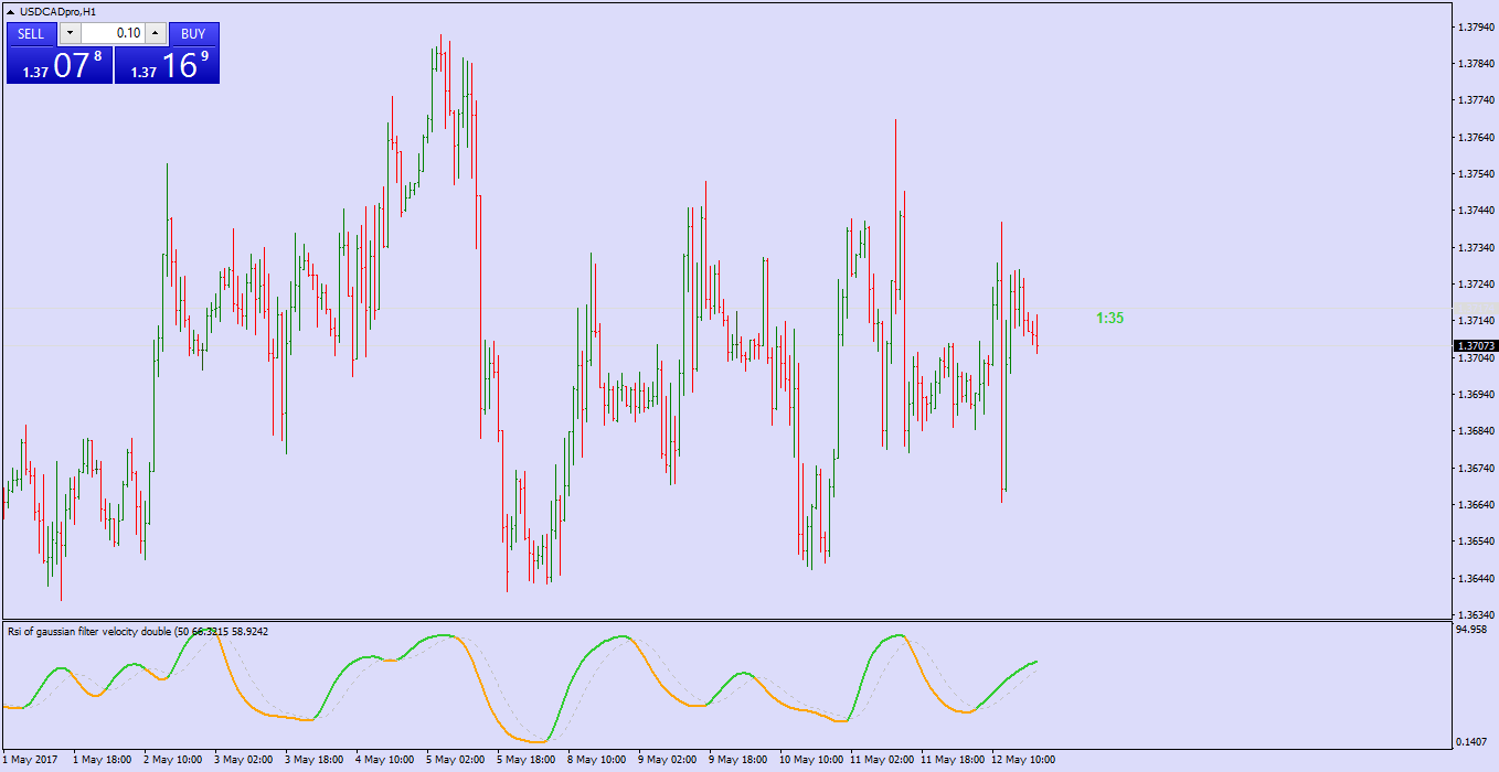RSI Indicators for MT4 - Page 64