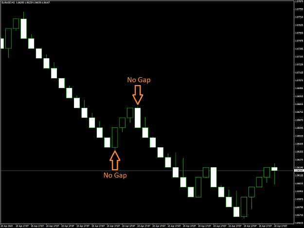 Range and Renko Indicators for MT4