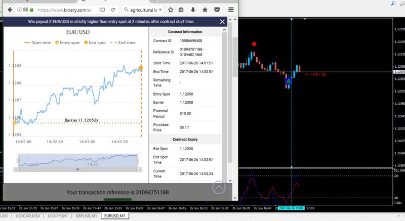 Binary options trading in uae