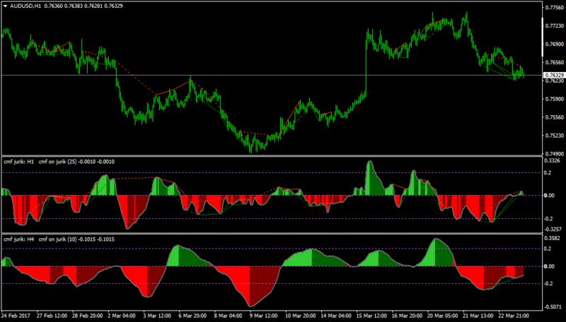 Cmf indicator forex