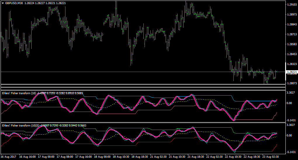 Modified center of gravity forex indicator nepc investment
