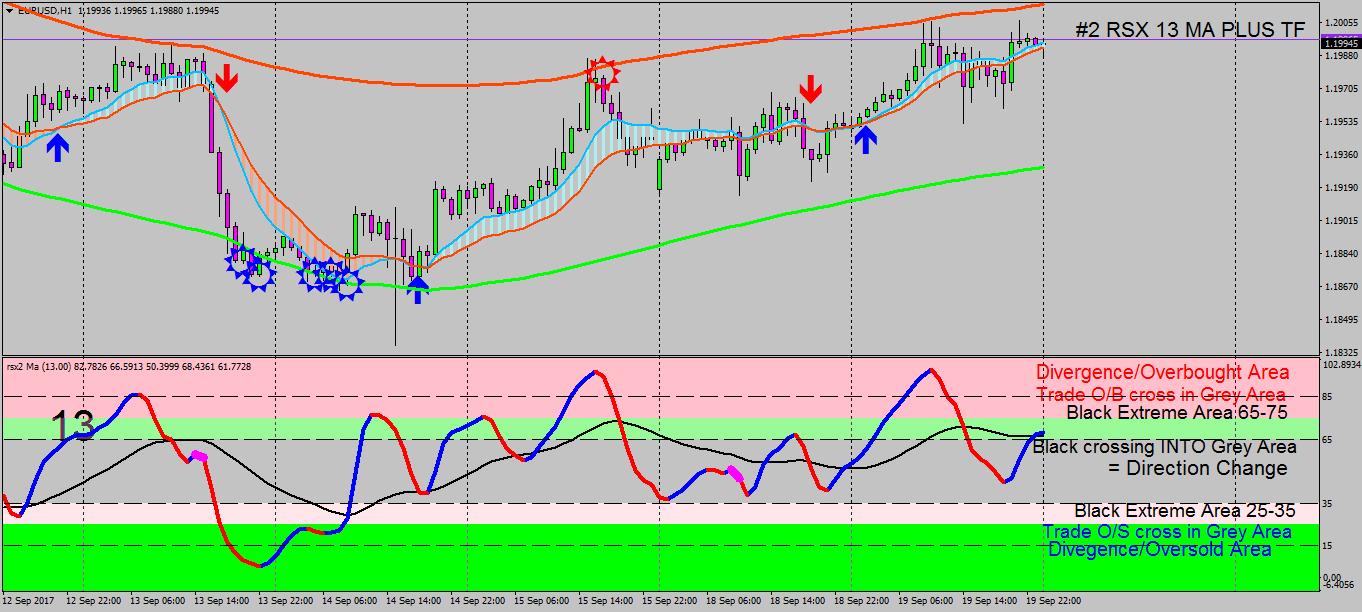 Range Trading & Sideways Market filters for MT4