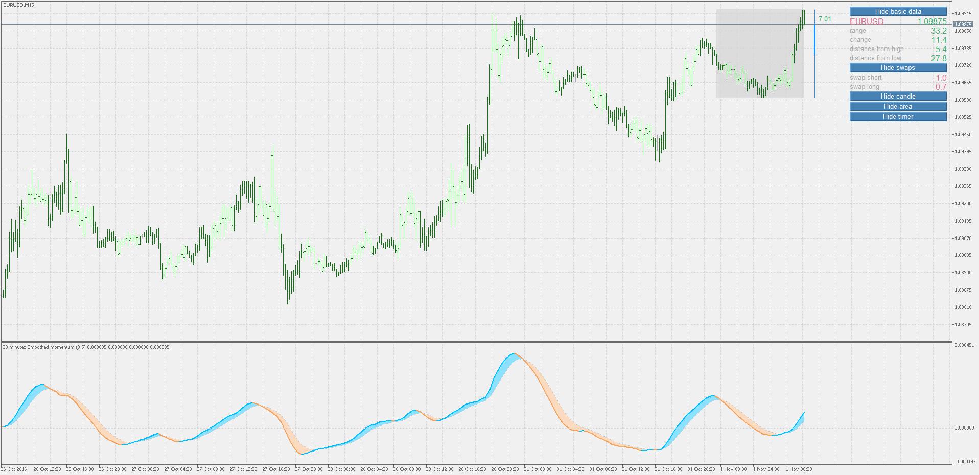 MT5 Versions of Momentum,Velocity and ROC indicators