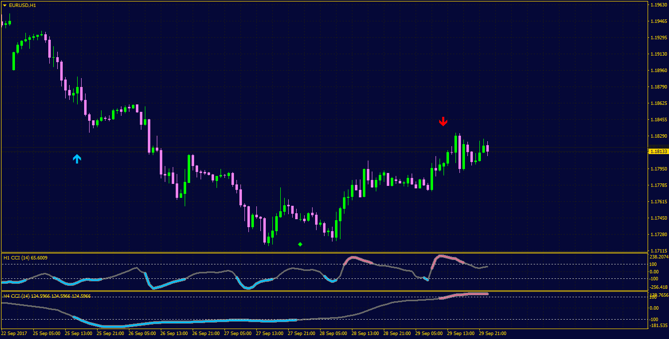 Mtf cci indicator forex francis investment brookfield wi