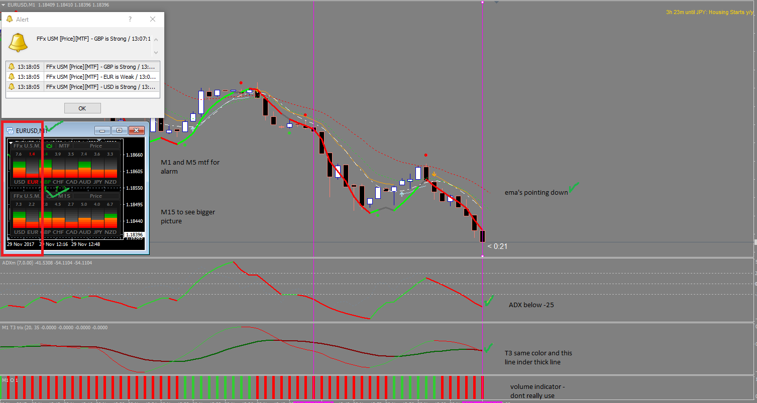Phth indicator forex property investment portfolio isa and pep plce