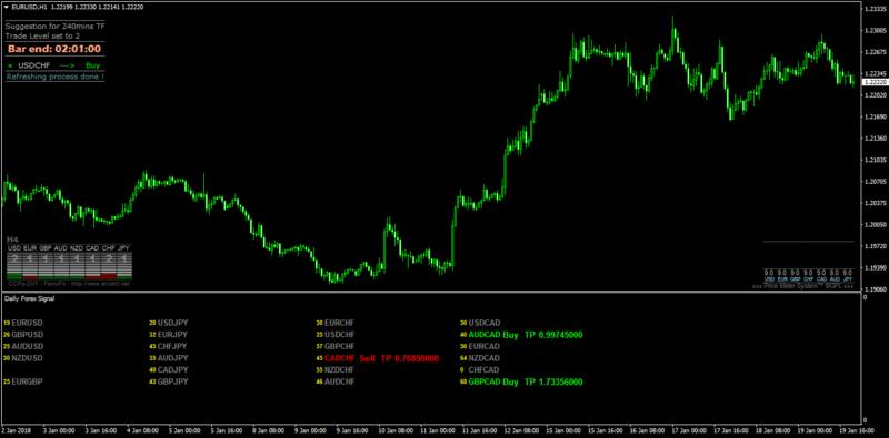 Forex daily signal indicator