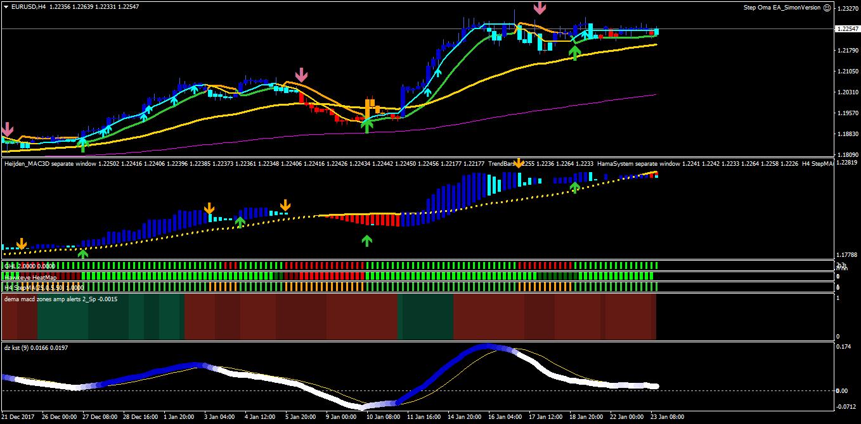 Mladen trading system