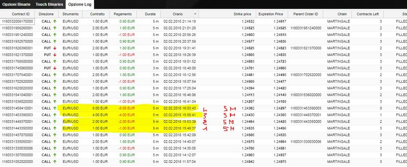 Is it a bad idea to martigal on binary options