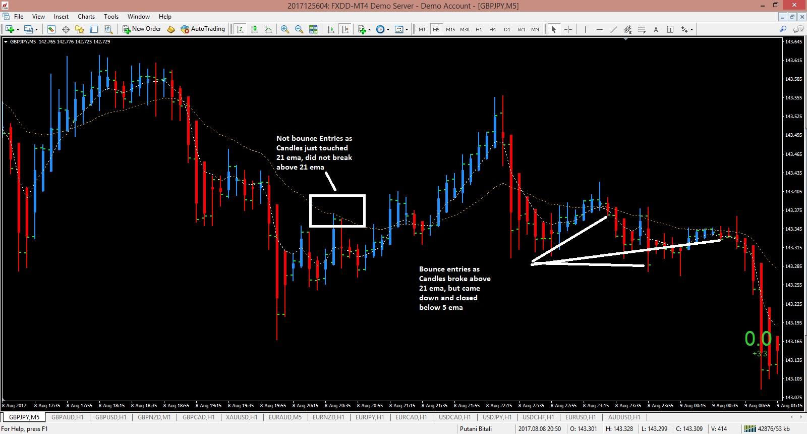 Asian Breakout Range Metatrader 4 Forex Indicator