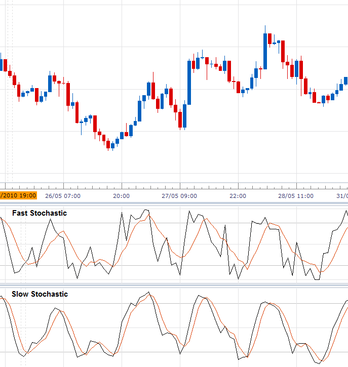 How to Use Stochastic Indicator for Forex Trading - blogger.com