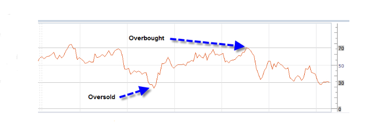 RSI_Overbought or Oversold.jpg