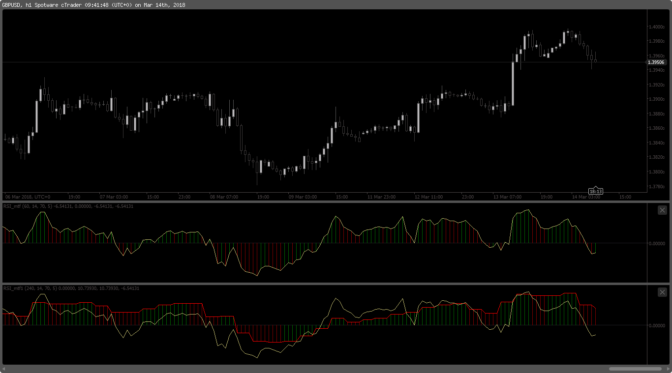 RSI indicator(s) - cTrader