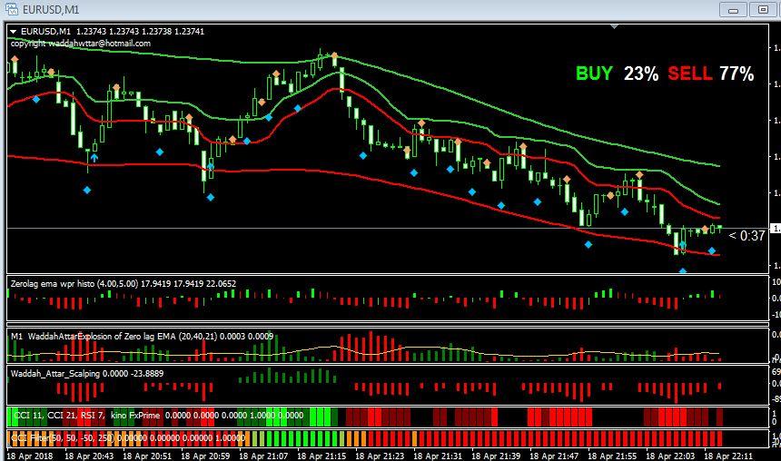 Binäre Trades