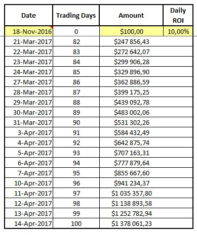 Compound daily forex