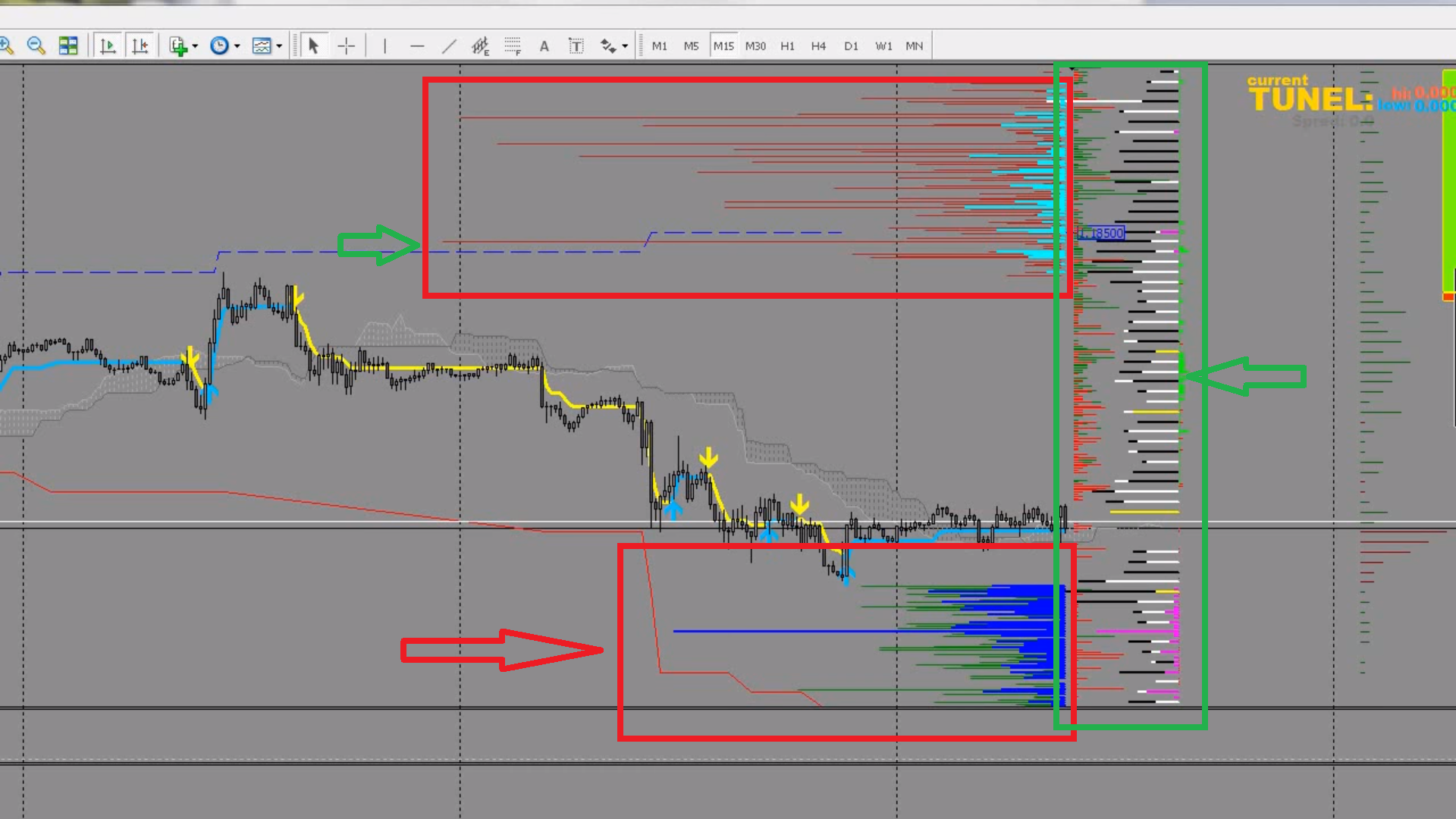 The Three Best Order Flow Indicators For Forex Traders