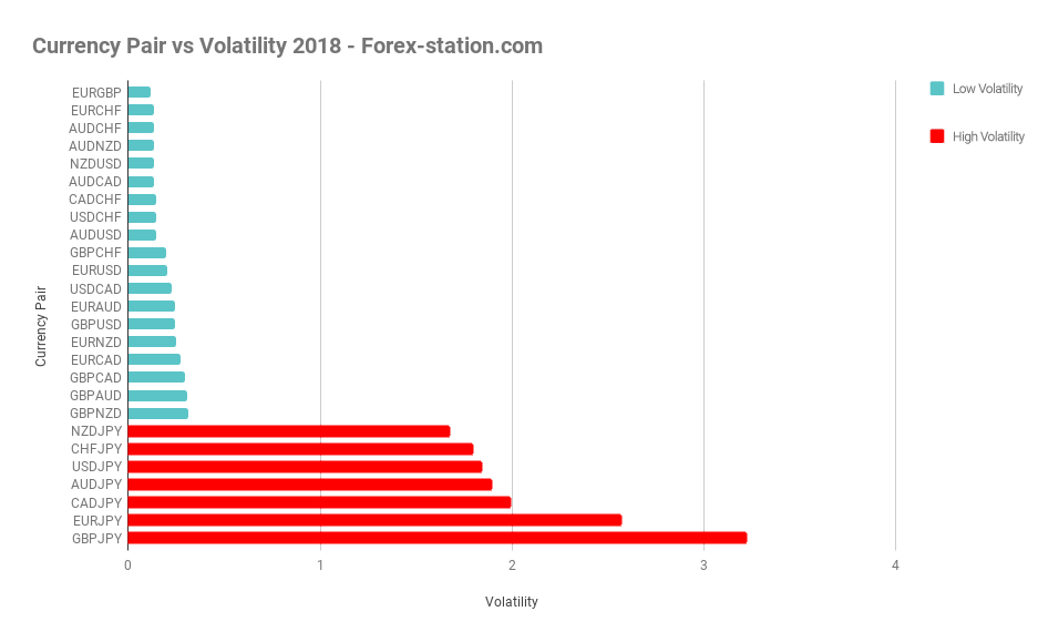 Which forex pair is the most volatile