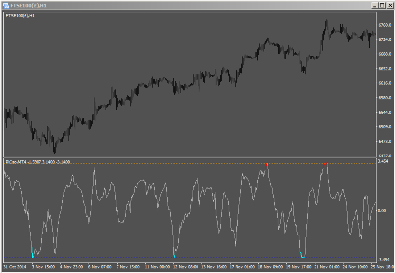 Identify This Indicator - Page 22