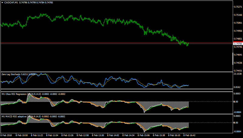 CADCHFM1-same to ver 1.3 and forex obos regression indi.png