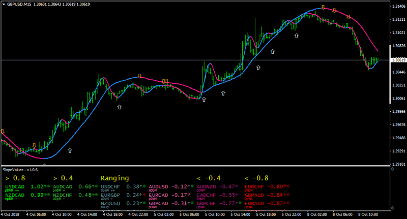 HMA - Hull Moving Average Indicators MT4 - Page 5